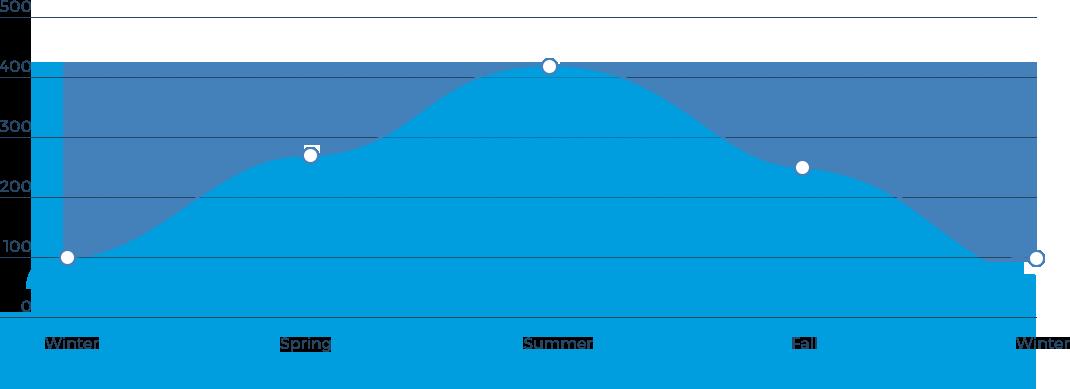 eco2-home-chart
